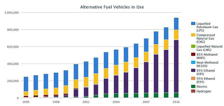 Atl Fuel Usage