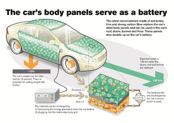 VolvoBatteryBodyPanelsInfographic