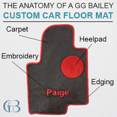 Anatomy of custom car mat